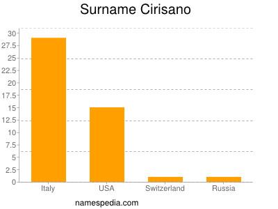 Surname Cirisano