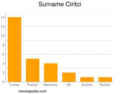 Surname Ciritci