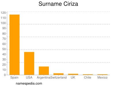 Surname Ciriza