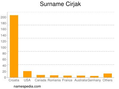 Surname Cirjak