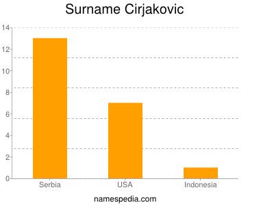 Surname Cirjakovic