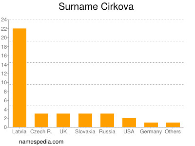 Surname Cirkova