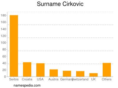 Surname Cirkovic