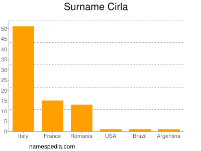 Surname Cirla