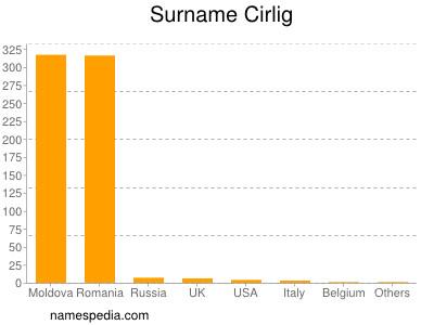 Surname Cirlig