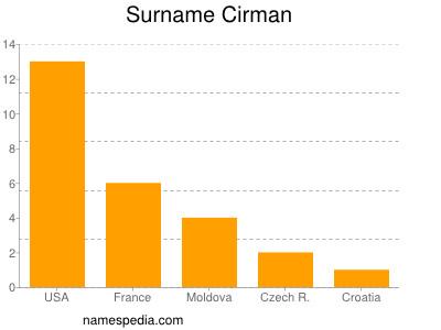 Surname Cirman