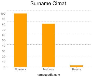 Surname Cirnat
