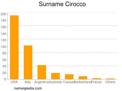 Surname Cirocco