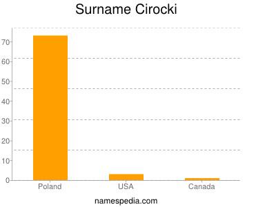 Surname Cirocki