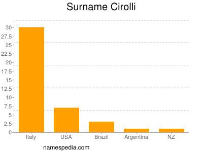 Surname Cirolli