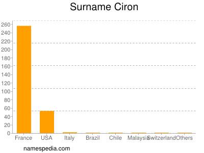 Surname Ciron