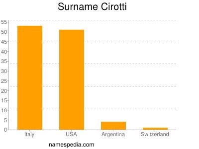 Surname Cirotti