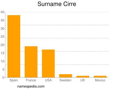 Surname Cirre