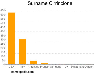 Surname Cirrincione