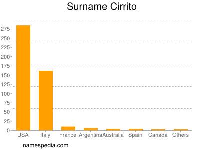Surname Cirrito