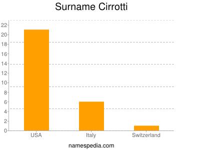Surname Cirrotti