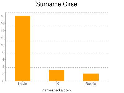 Surname Cirse