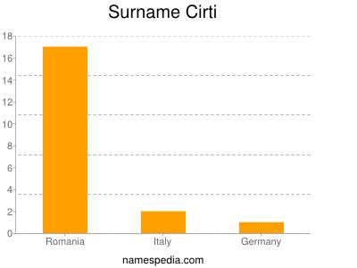 Surname Cirti