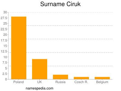 Surname Ciruk