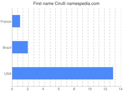 Given name Cirulli