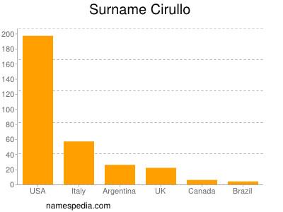 Surname Cirullo