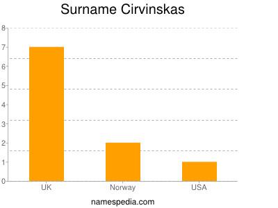 Surname Cirvinskas