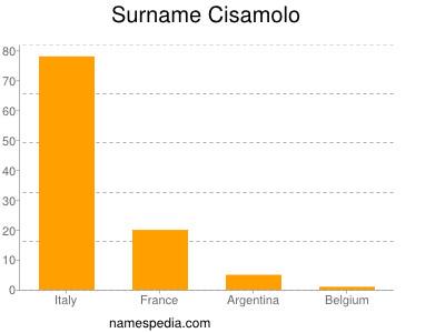 Surname Cisamolo