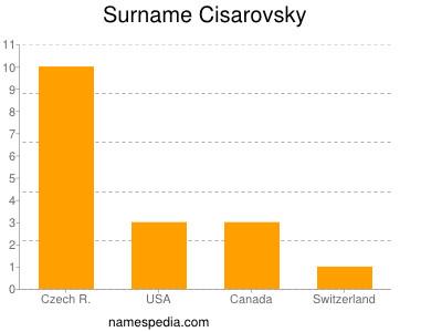 Surname Cisarovsky