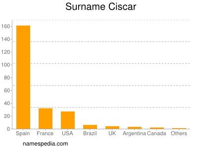 Surname Ciscar
