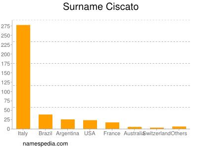Surname Ciscato
