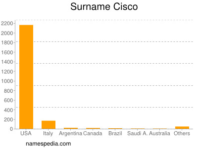 Surname Cisco