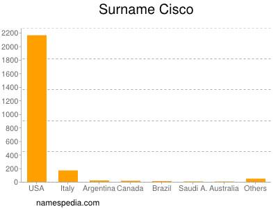 Surname Cisco
