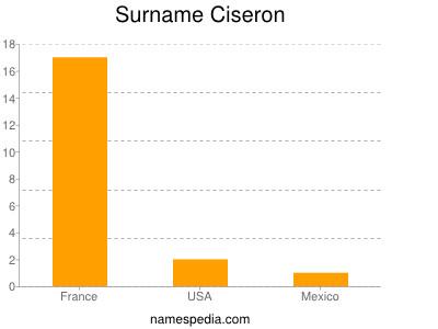 Surname Ciseron