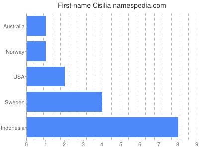 Given name Cisilia
