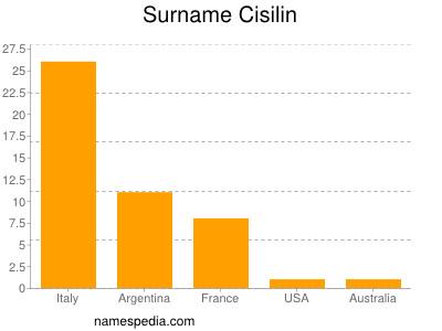 Surname Cisilin