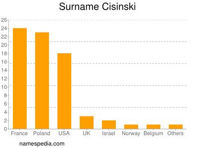 Surname Cisinski
