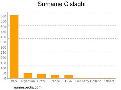 Surname Cislaghi