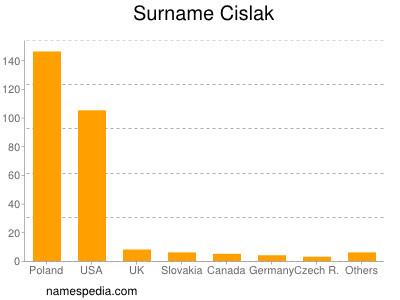 Surname Cislak