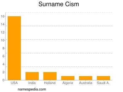 Surname Cism
