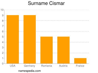 Surname Cismar