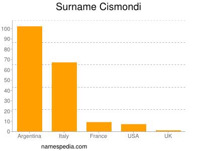 Surname Cismondi