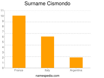 Surname Cismondo