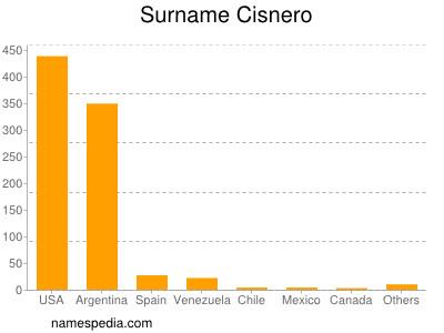 Surname Cisnero