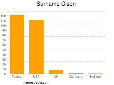 Surname Cison