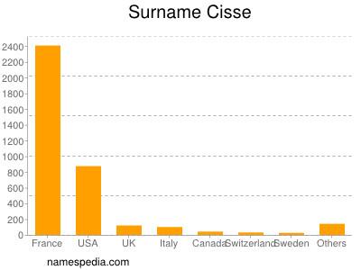 Surname Cisse
