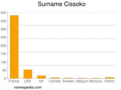 Surname Cissoko