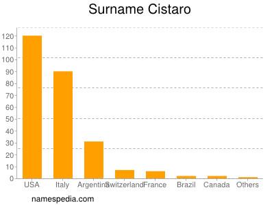 Surname Cistaro