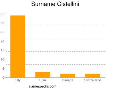 Surname Cistellini