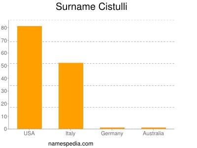 Surname Cistulli