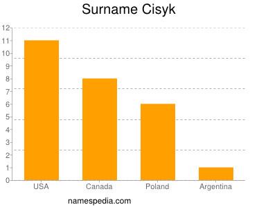 Surname Cisyk